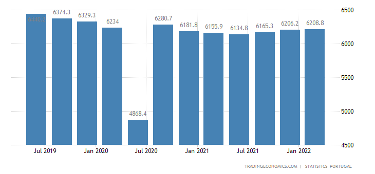 Portugal GDP From Industrial Production