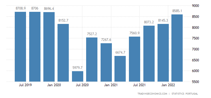 Portugal GDP From Services