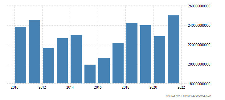 portugal gdp us dollar wb data