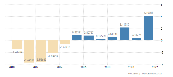 portugal general government final consumption expenditure annual percent growth wb data