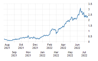 One-Year Chart for Portugal Government Bonds 10 Year Generic Bid Yield (GRGE10Y:IND)