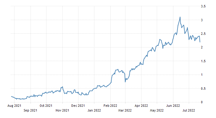 Portugal Government Bond 10Y