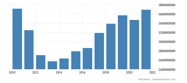 portugal gross fixed capital formation constant lcu wb data