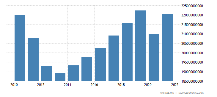 portugal gross national expenditure constant 2000 us dollar wb data