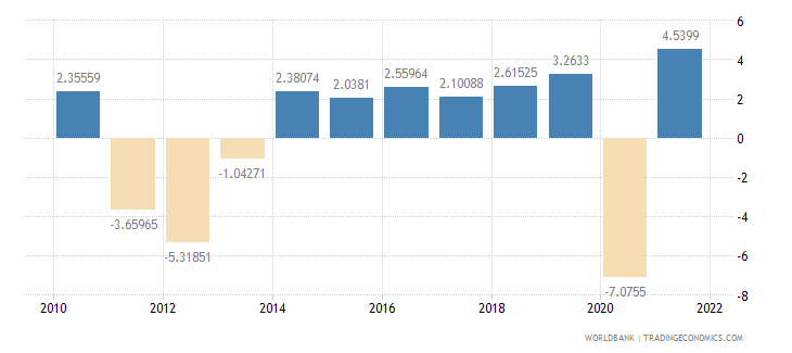 portugal household final consumption expenditure annual percent growth wb data