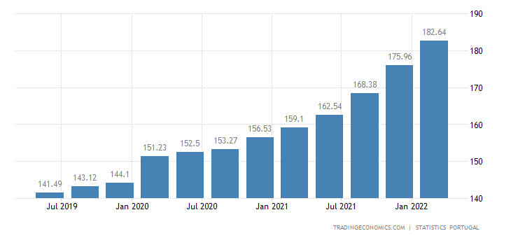 Portugal House Price Index