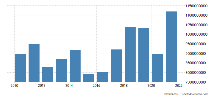 portugal imports of goods and services bop us dollar wb data