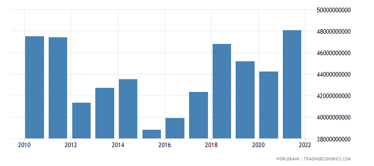 portugal industry value added us dollar wb data