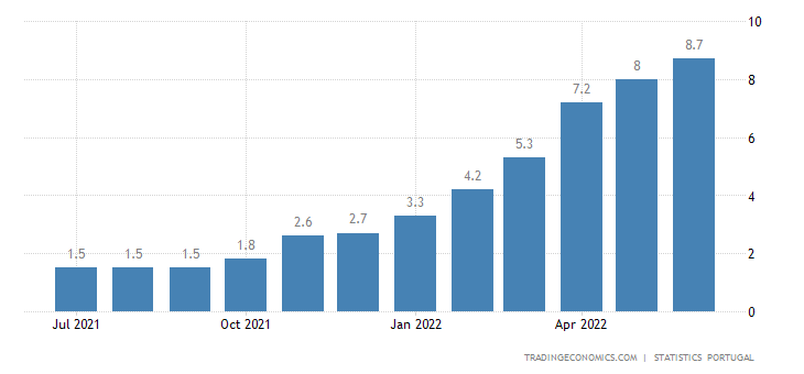 Portugal Inflation Rate