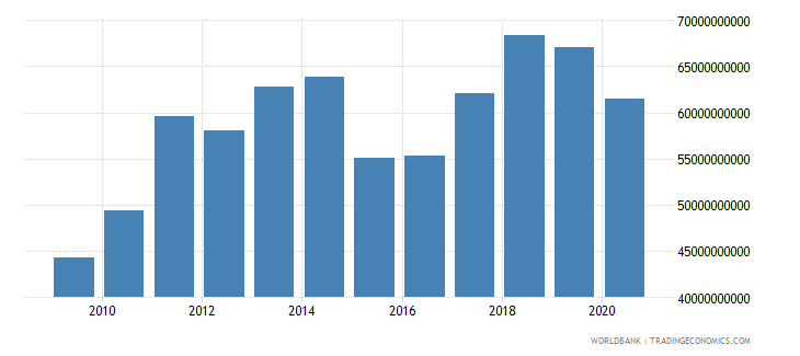 portugal merchandise exports by the reporting economy us dollar wb data