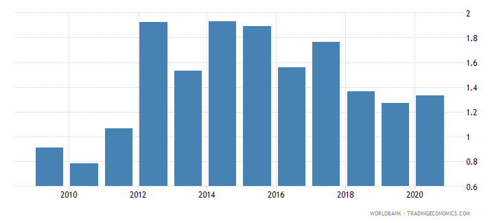 portugal merchandise exports to developing economies in east asia  pacific percent of total merchandise exports wb data
