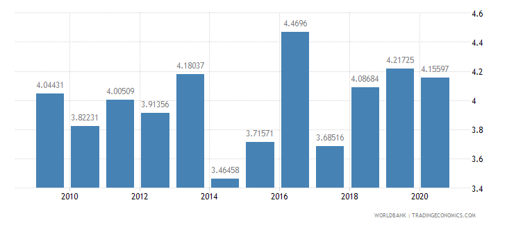 portugal military expenditure percent of central government expenditure wb data