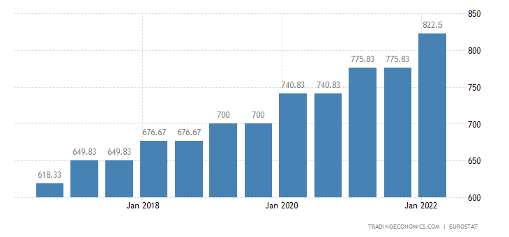 Portugal Minimum Monthly Wage