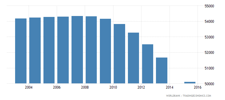 portugal population age 0 female wb data