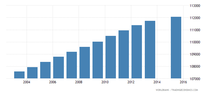portugal population age 10 total wb data