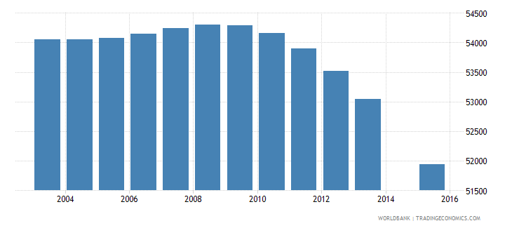 portugal population age 2 female wb data