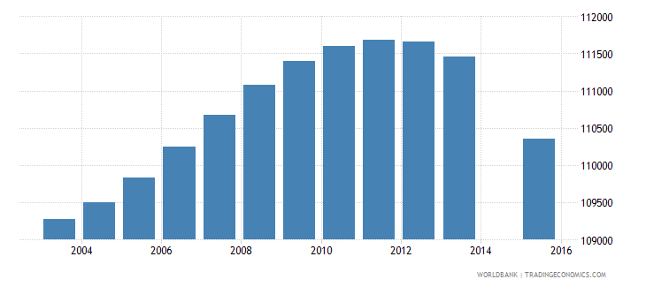 portugal population age 5 total wb data