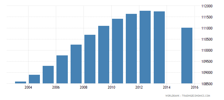 portugal population age 6 total wb data