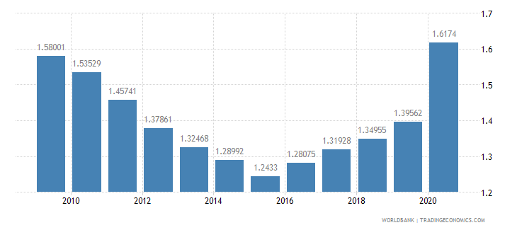 portugal research and development expenditure percent of gdp wb data