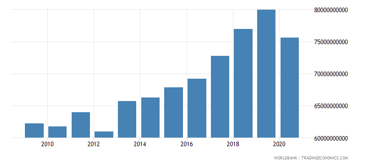 portugal revenue excluding grants current lcu wb data