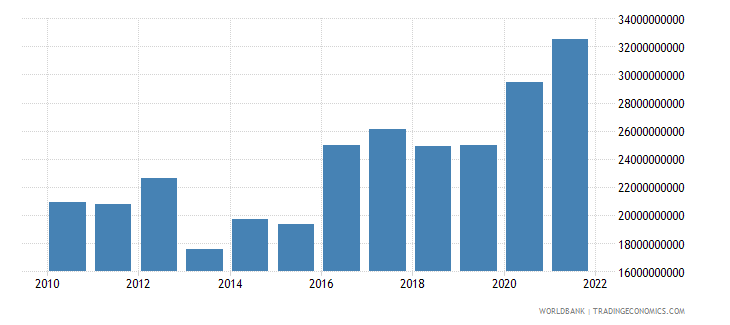 portugal total reserves includes gold us dollar wb data