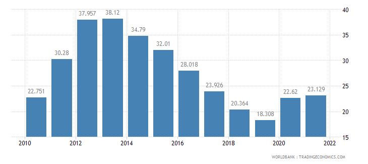 portugal unemployment youth total percent of total labor force ages 15 24 wb data