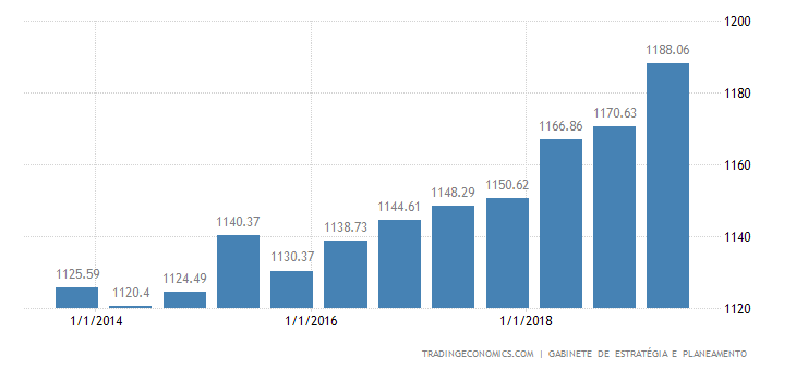 Portugal Average Nominal Monthly Wage