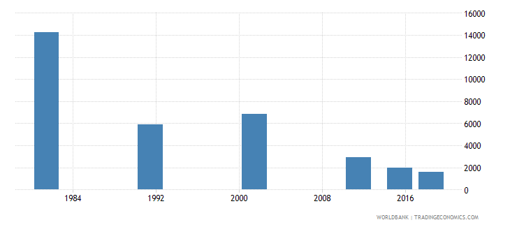 portugal youth illiterate population 15 24 years female number wb data