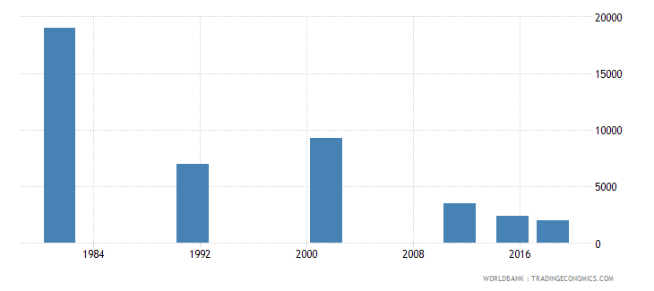 portugal youth illiterate population 15 24 years male number wb data