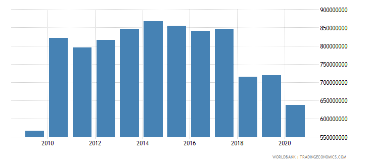 puerto rico agriculture value added us dollar wb data