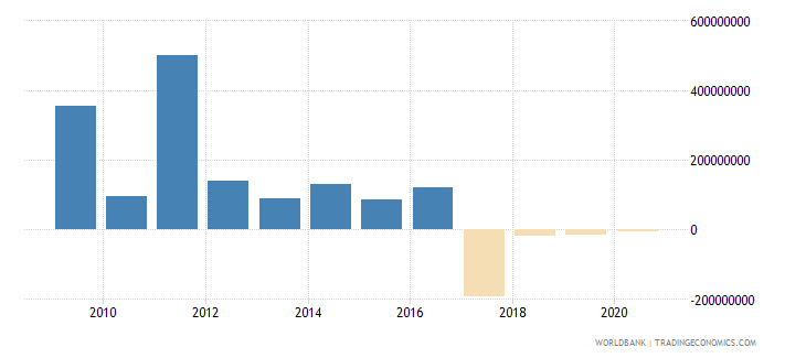 puerto rico changes in inventories current lcu wb data