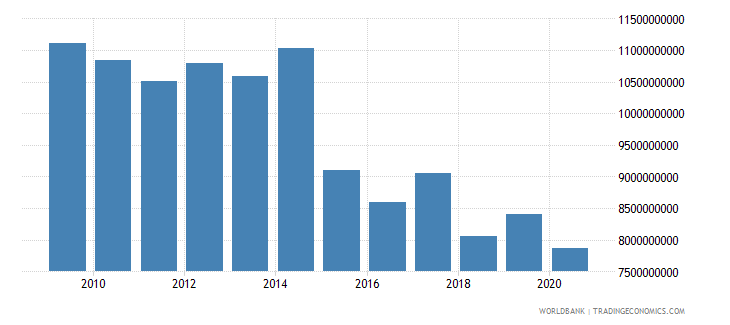 puerto rico general government final consumption expenditure current lcu wb data