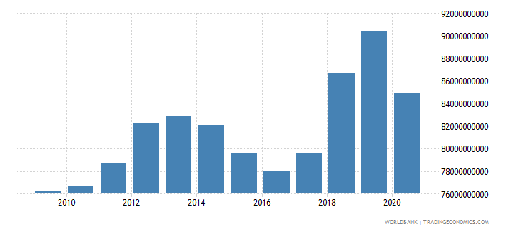 puerto rico gross national expenditure current lcu wb data