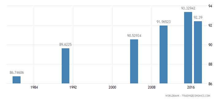puerto rico literacy rate adult total percent of people ages 15 and above wb data