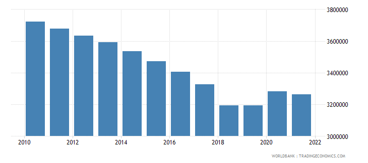 puerto rico population total wb data