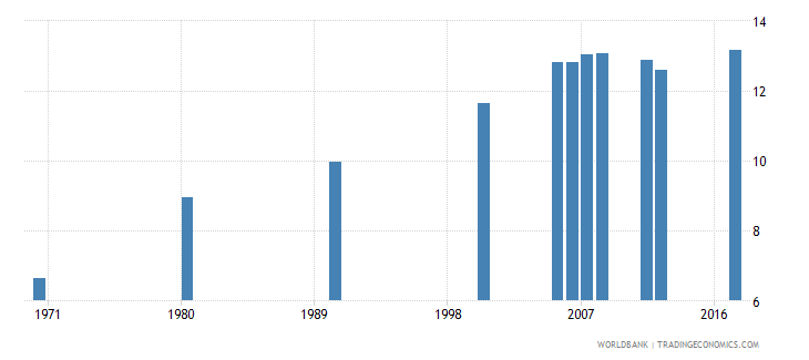 puerto rico uis mean years of schooling of the population age 25 female wb data