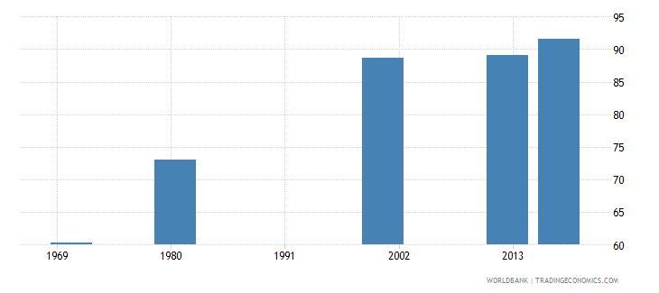 puerto rico uis percentage of population age 25 with at least completed primary education isced 1 or higher female wb data
