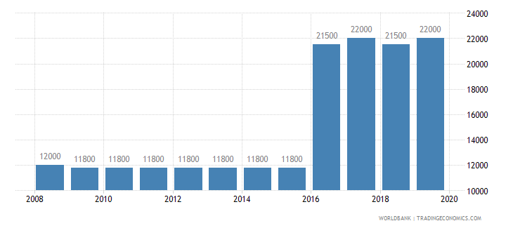 qatar armed forces personnel total wb data