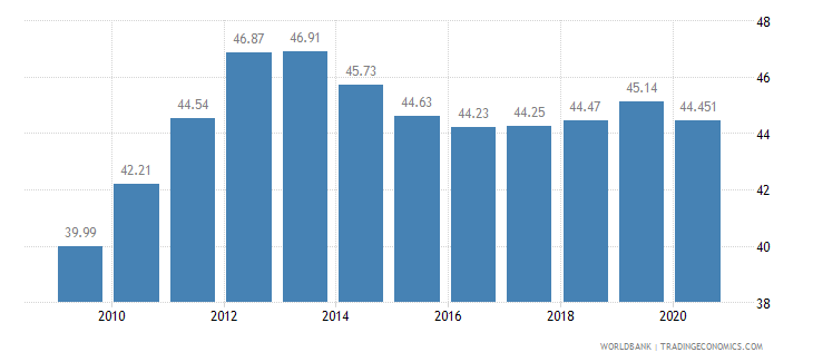 qatar employment in services percent of total employment wb data