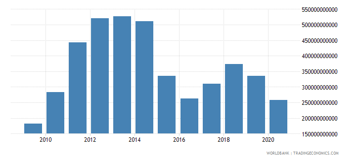 qatar exports of goods and services current lcu wb data