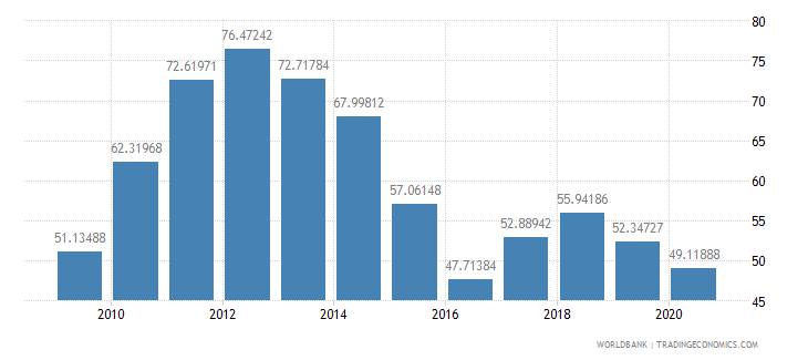 qatar exports of goods and services percent of gdp wb data