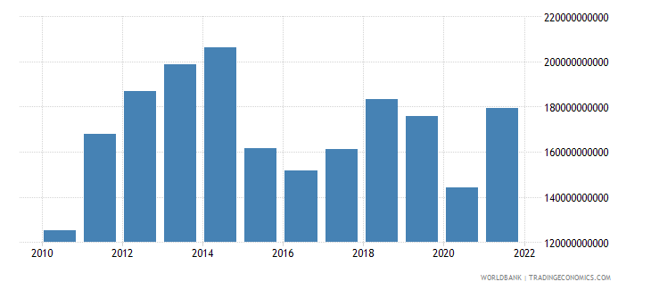 qatar gdp us dollar wb data
