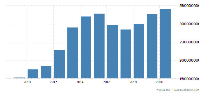 qatar general government final consumption expenditure us dollar wb data