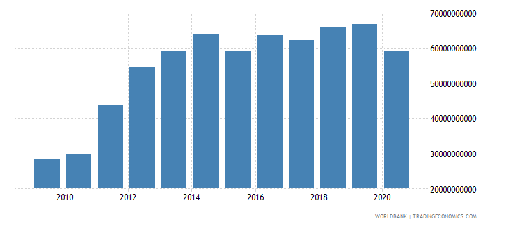 qatar imports of goods and services us dollar wb data
