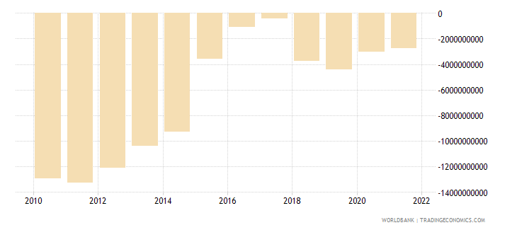 qatar net income from abroad us dollar wb data