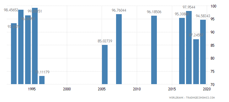 qatar persistence to last grade of primary female percent of cohort wb data
