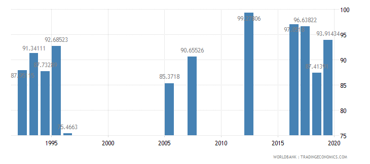 qatar persistence to last grade of primary male percent of cohort wb data