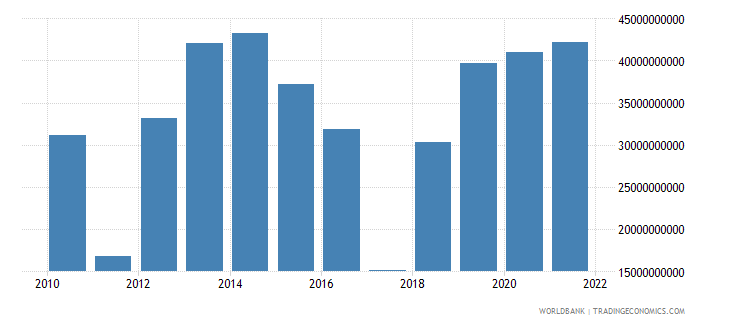 qatar total reserves includes gold us dollar wb data