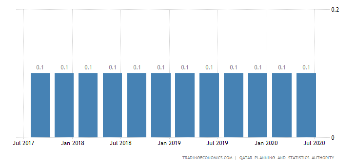 Qatar Unemployment Rate