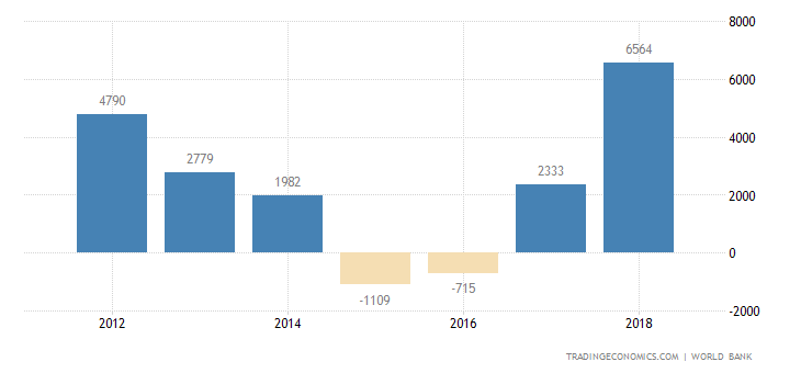 Republic of the Congo Balance of Trade